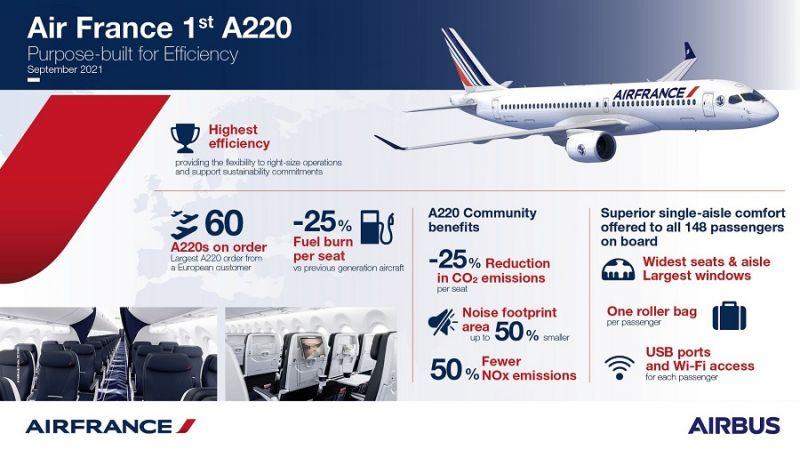 f_800_450_16119285_00_images_1NOVO_Air_France_Air_France_A220-300_Infographic_Foto_C_Airbus.jpg