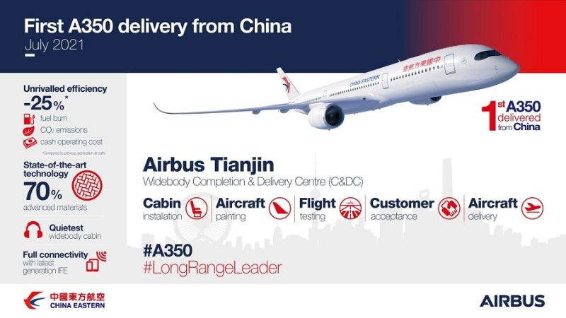 f_800_450_16119285_00_images_1NOVO_ChinaEastern_China_Eastern_First_A350_Delivery_From_China_Foto_C_Airbus.jpg