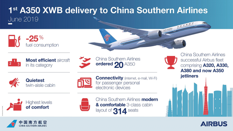 f_800_450_16119285_00_images_1NOVO_China_Southern_Airlines_China_Southern_A350_900_Infographic_by_Airbus.png