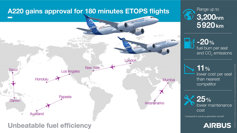 f_800_450_16119285_00_images_Airbus_A220-300_infografika-A220-ETOPS-foto-airbus.png