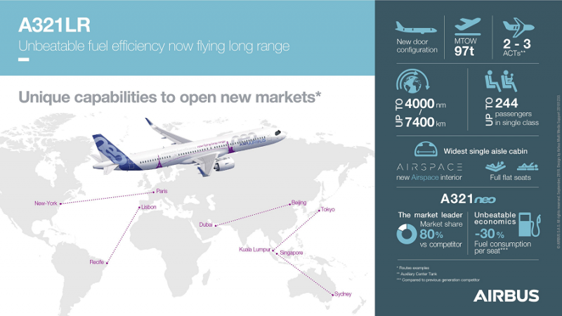 f_800_450_16119285_00_images_Airbus_A321LR-Infographic.png