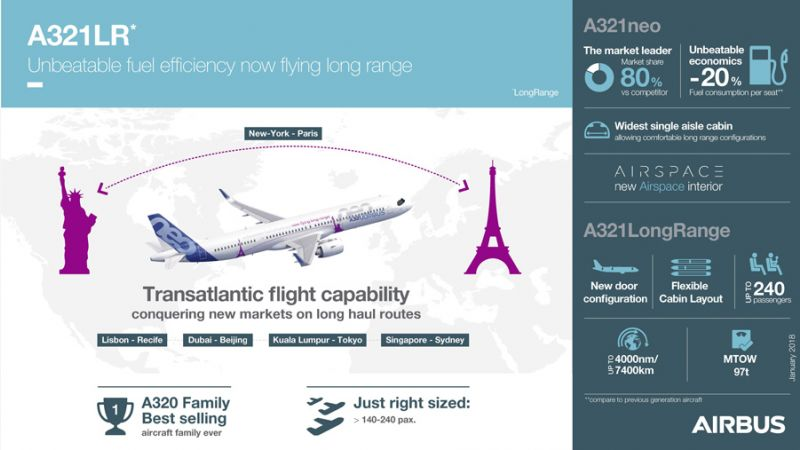 f_800_450_16119285_00_images_Airbus_A321LR-Infographics.jpg