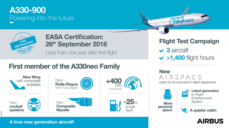 f_800_450_16119285_00_images_Airbus_A330-900-Certification-infographic.png
