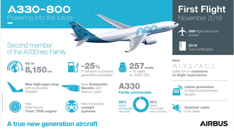 f_800_450_16119285_00_images_Airbus_A330neo_A330-800-First-Flight-Infographic_Foto_Airbus.png