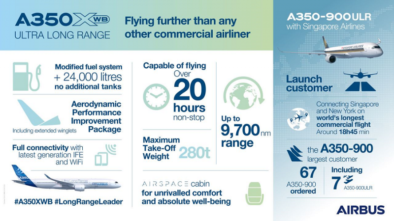 f_800_450_16119285_00_images_Airbus_A350-XWB-UltraLongRange-infographic.png
