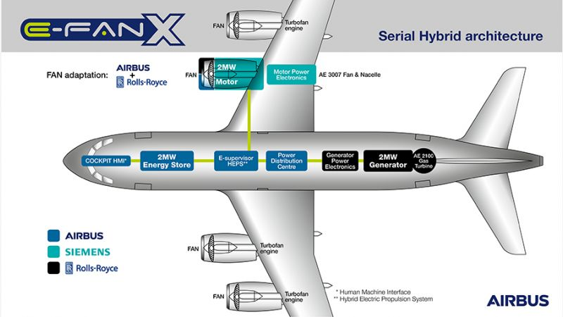 f_800_450_16119285_00_images_Airbus_INFOGRAPHIC-E-Fan-X.jpg