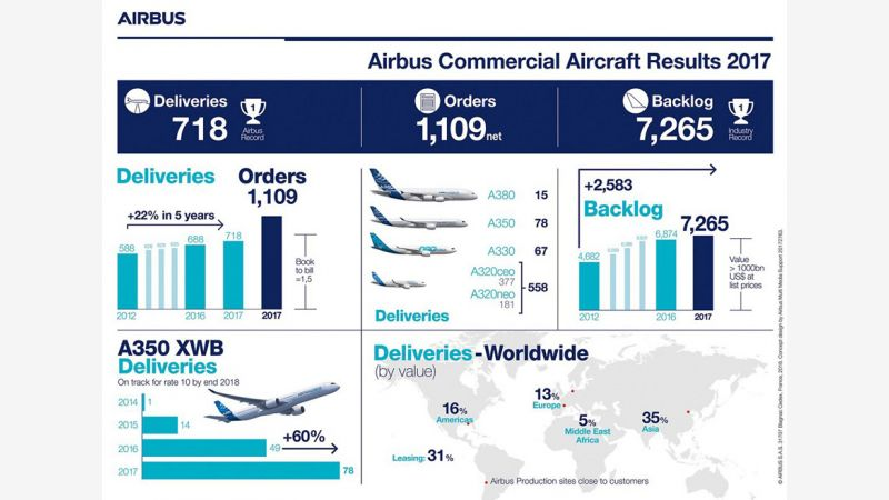 f_800_450_16119285_00_images_Airbus_Infographic-Results-2017-Airbus-Commercial-Aircraft.jpg