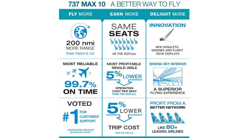 f_800_450_16119285_00_images_Boeing_MAX_10_infographic.jpg