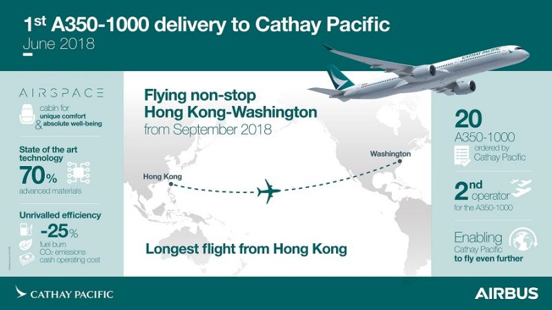 f_800_450_16119285_00_images_Cathay_Pacific_1stDelivery-A350-1000-CathayPacific-Infographic_Foto_Airbus.jpg