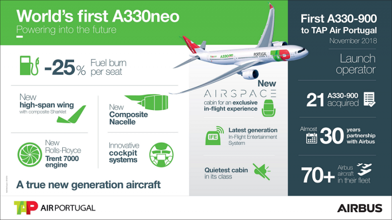 f_800_450_16119285_00_images_TAP_First-Airbus-A339-TAP-1-foto-airbus.png